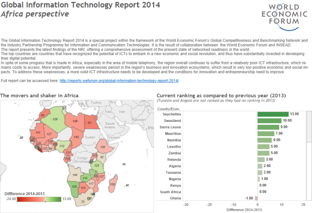 Dashboard-Global-IT-Report-2014